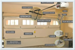 how to adjust garage door San Antonio